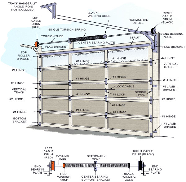 1 Riverside Garage Door Service Garage Door Anatomy 101